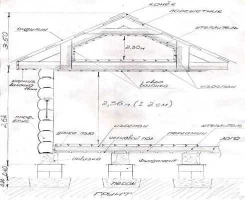 конструкция дома из профилированного бруса